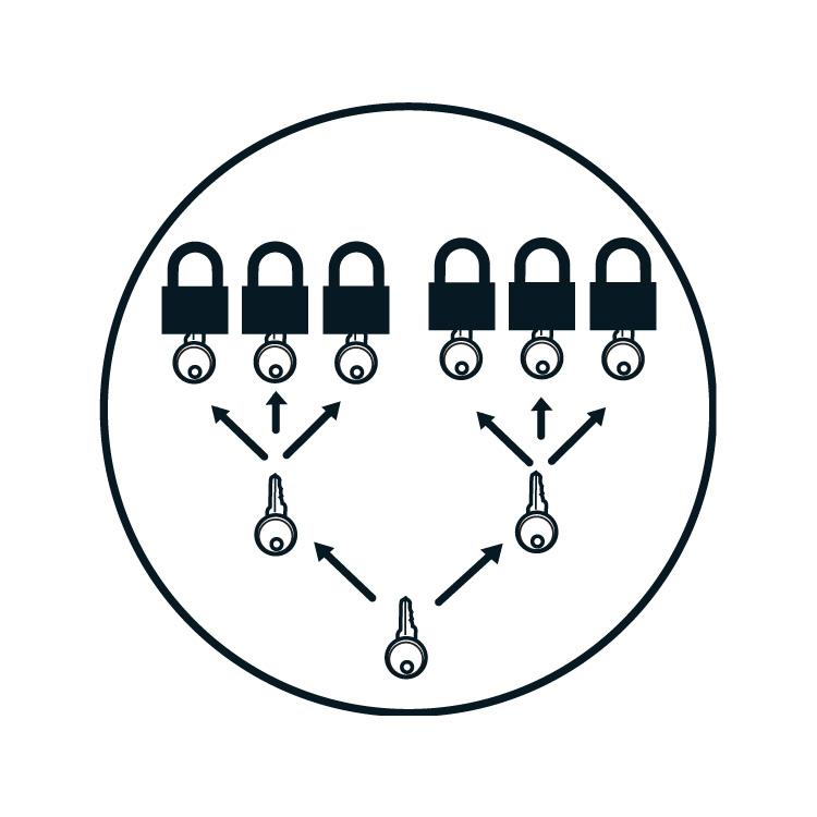 Lockout/tagout : låsesystem : BSafe Systems AS